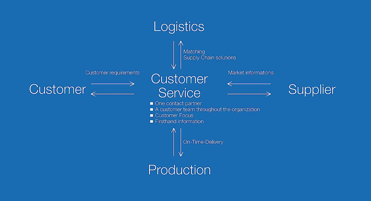 Supply Chain Management: CMS-Electronics