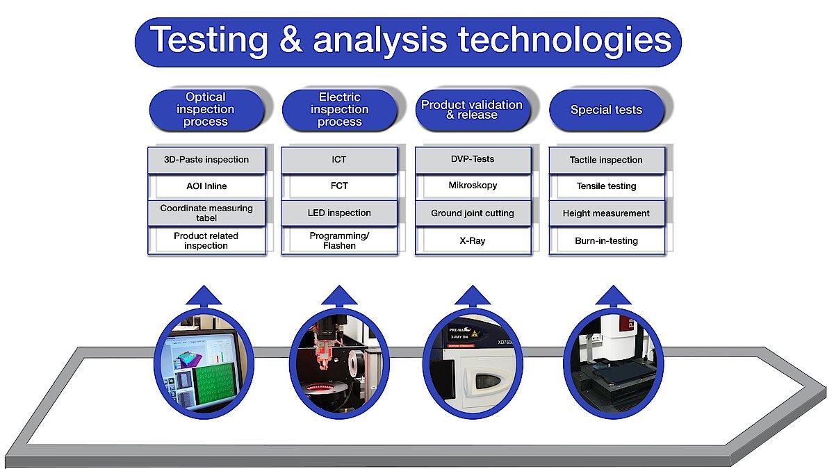 Manufacturing: CMS-Electronics